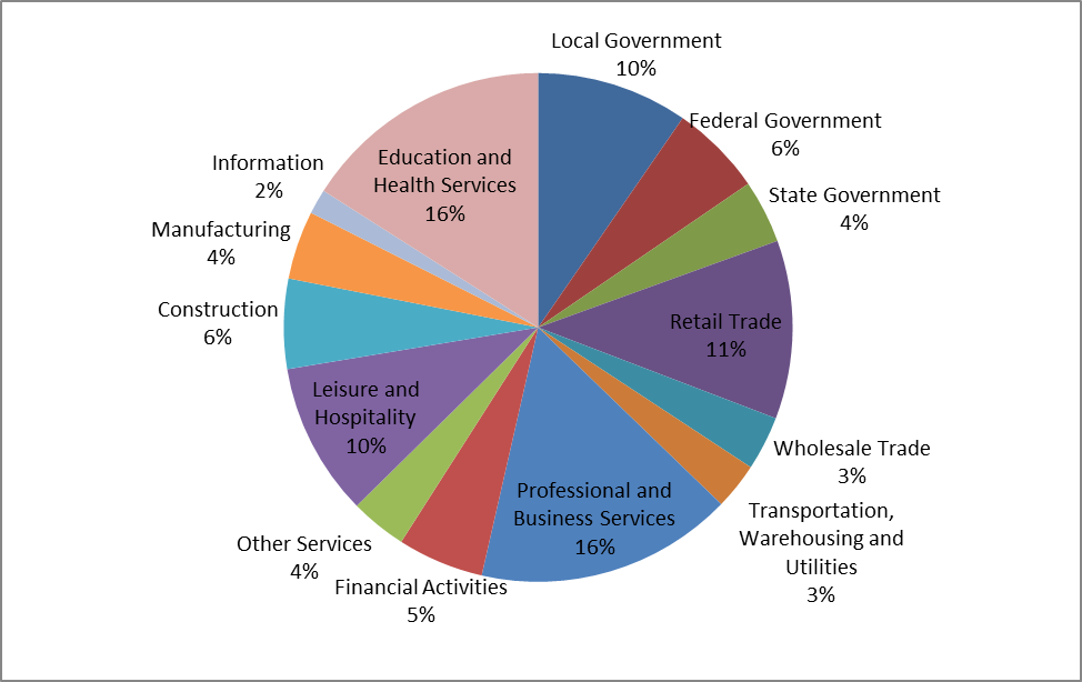 Figure 1: Maryland Economy, Employment by Sector