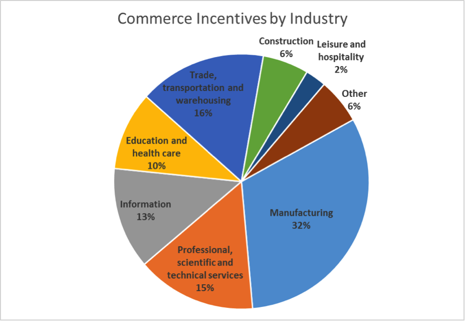 Commerce incentives by industry chart